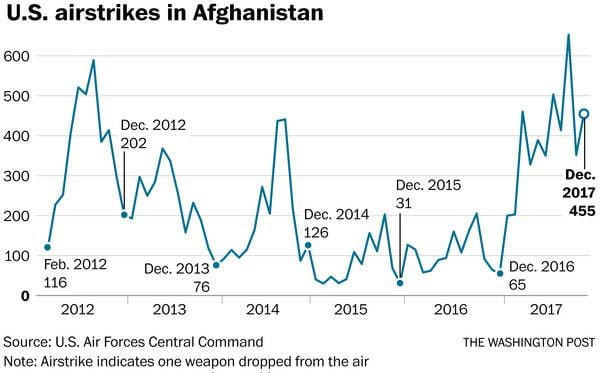 Source: US Air Force Central Command, via the Washington Post