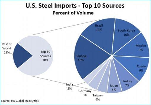 us-steel-import-top-10-sources-exporters