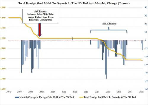Total Foreign Gold Held on Deposit at the NY Fed and Monthly Change (Tonnes) (c) Federal Reserve
