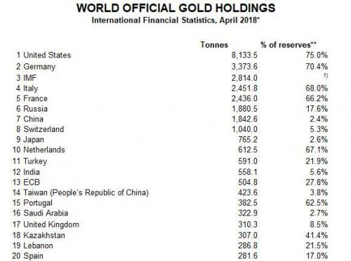World Offical Gold Holdings, International Financial Statistics, April 2018