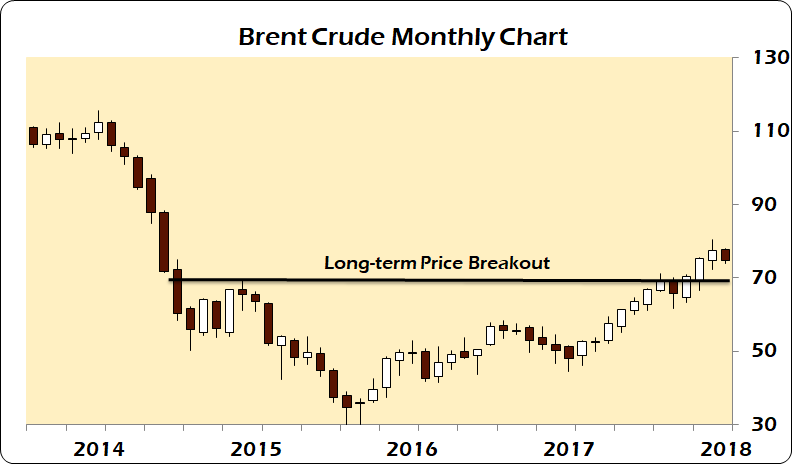 brent-monthly