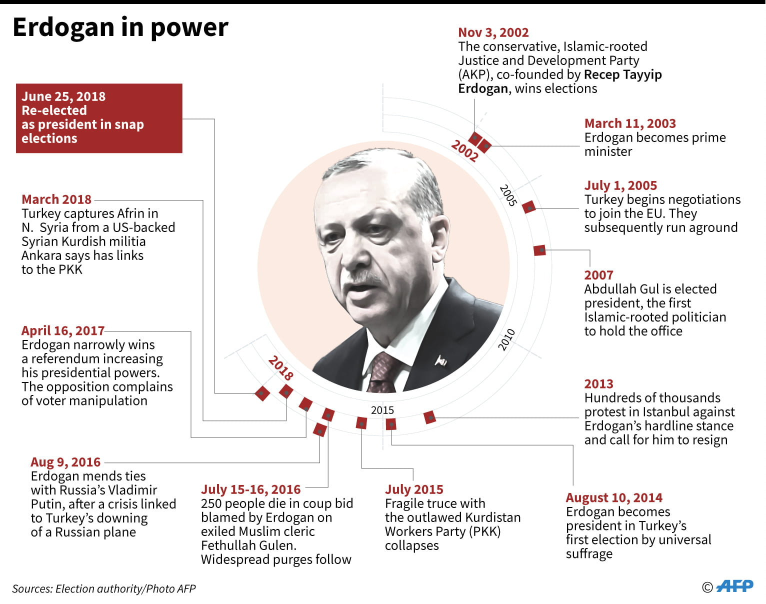 erodogan-graphic