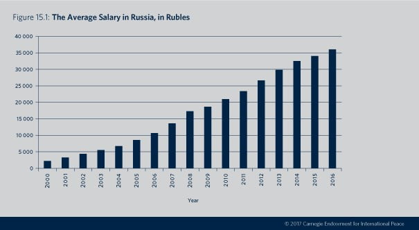 fig_015-1-web_engAverage salary in Russia since 1998