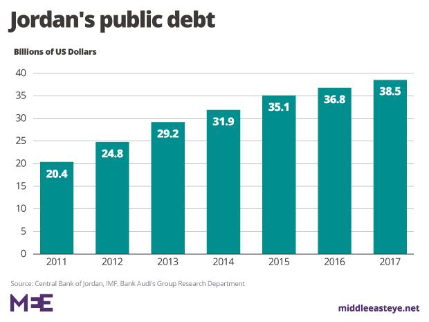 jordan-public-debt20281291
