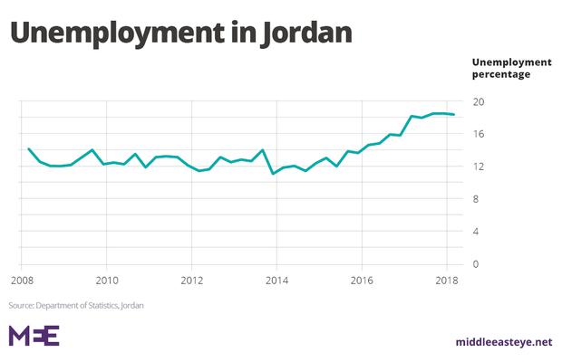 jordan20unemployment20graph20economy1