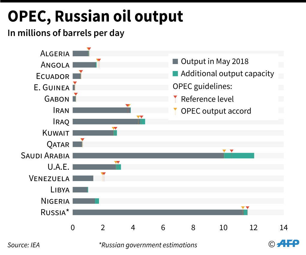 oecd-russian-oil-graphic