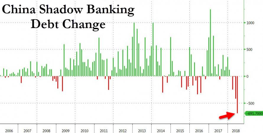 Deleveraging is Policy In China Now