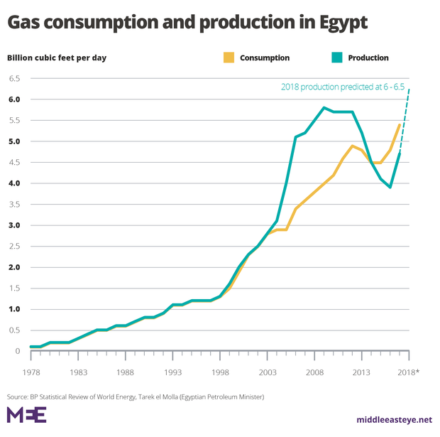 egypt20gas20production2028229