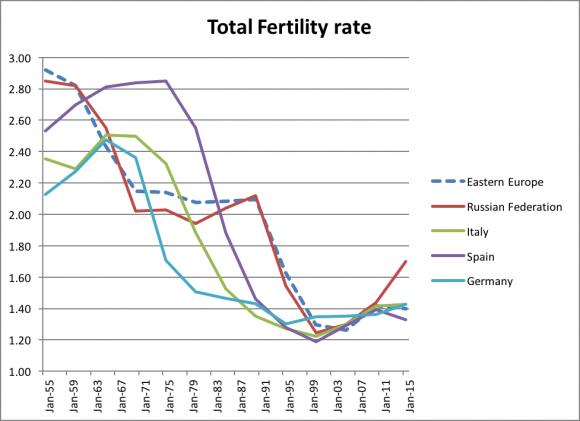 total-fertility-580x421