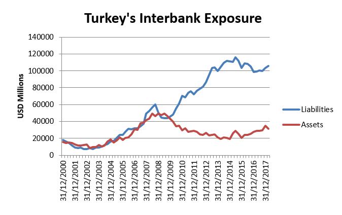 turkeys-interbank-exposure