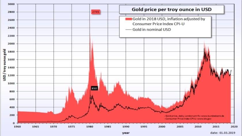 Gold vs. SDRs