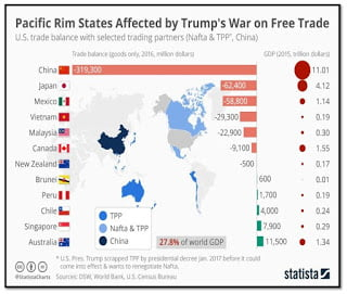 Pacific Rim States Affected by Trump's war on Free Trade [STATISTA]