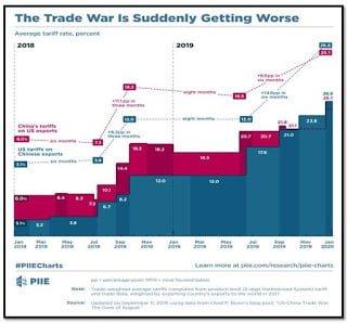 The Trade War Timeline [PIIE]