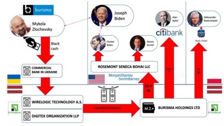 Ukraine Press Conference Explicitly Ties Hunter and Joe Biden to corruption